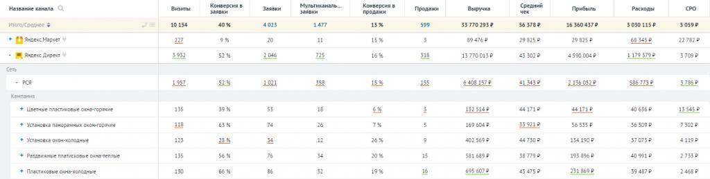 Что такое СРО в маркетинге: пример подробного отчета по рекламному каналу Яндекс.Директ.