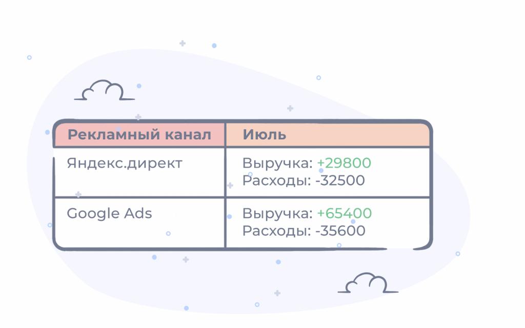 Пример выручки и расходов по двум рекламным каналам.