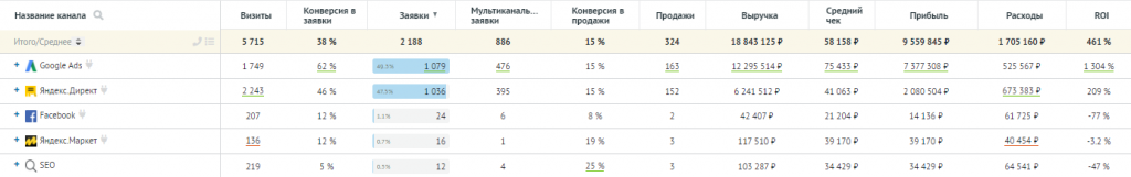Пример отчёта по источникам трафика в «Аналитике» Roistat.