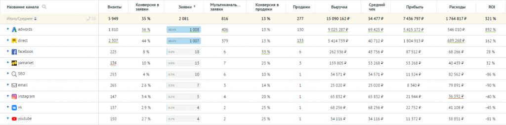 Пример отчёта сервиса «Аналитика» в Roistat/