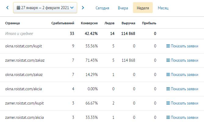 «Статистика лидов» внутри сервиса «Ловец лидов».
