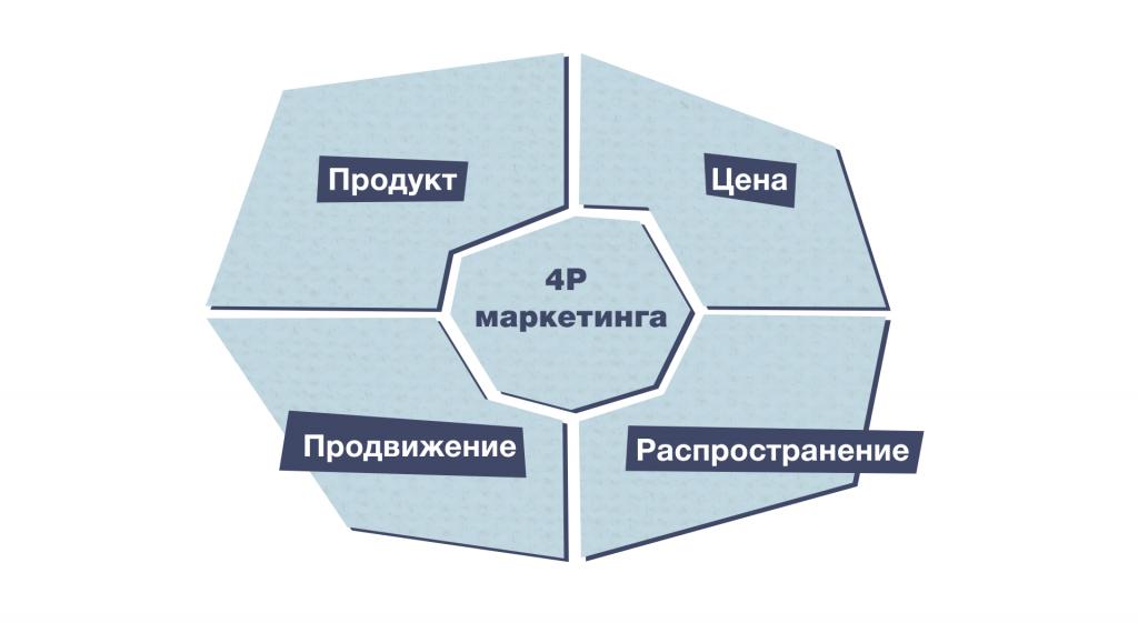 Маркетинговые модели: модель 4P.