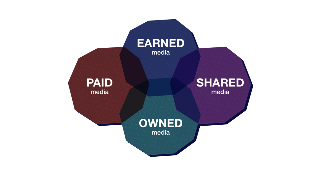 Маркетинговые модели: модель PESO.