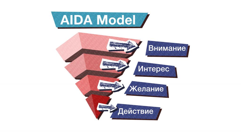Маркетинговые модели: модель AIDA.