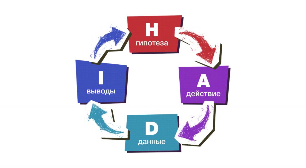 HADI-циклы.