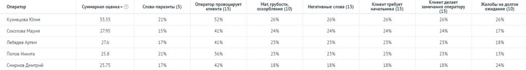 5 ошибок в работе со звонками: пример отчёта инструмента «Чек-листы» в Речевой аналитике Roistat.