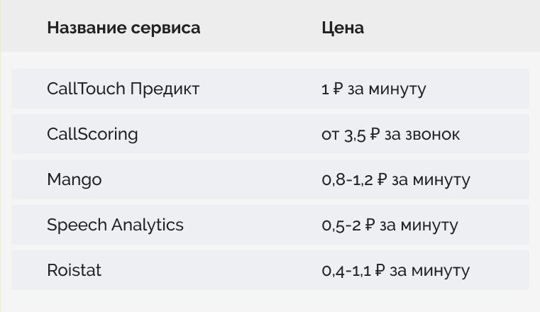 Стоимость разных сервисов Речевой аналитики.