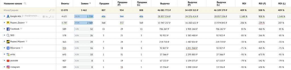 Маркетинговая аналитика: пример разницы в подсчётах показателей при использовании разных моделей атрибуции.