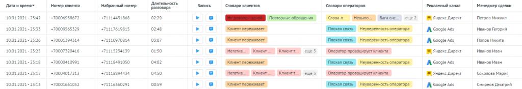 Пример истории звонков в Речевой аналитике Roistat.