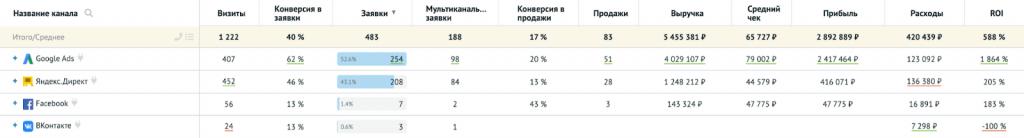 Аудит рекламы: аналитика рекламных каналов в Roistat.