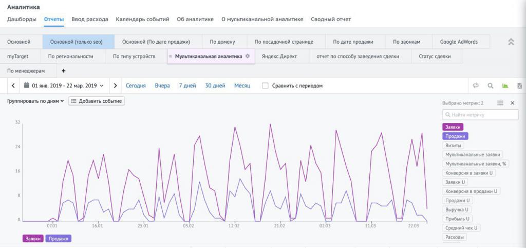 Отчёт Мультиканальная аналитика компании «Фибрапол» в сервисе «Аналитика» Roistat.