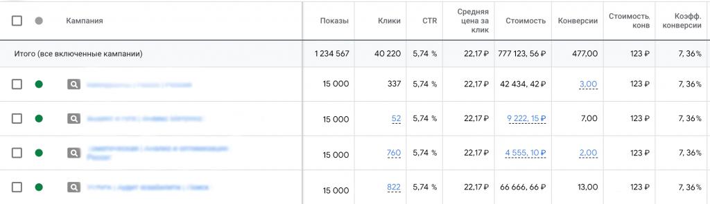 Пример отчёта в Google Ads/