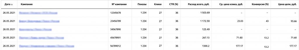 Пример отчёта «Статистика по кампаниям».