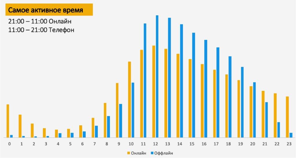 По статистике YCLIENTS, каждый 4 клиент записывается в салон во вне рабочее время.