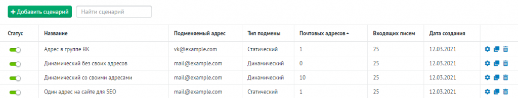 Пример подключенных сценариев в «Email-трекинг» Roistat.