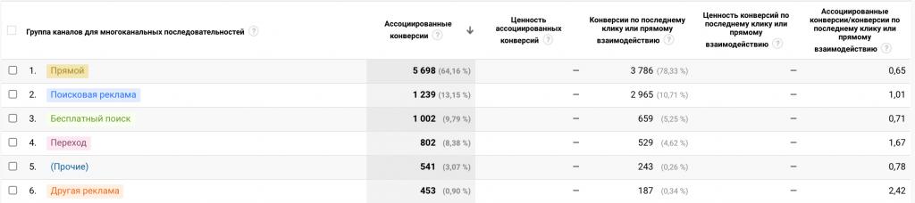 Пример отчёта «Ассоциированные конверсии» в Google Analytics.