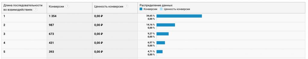 Пример отчёта «Длина последовательности» в Google Analytics.