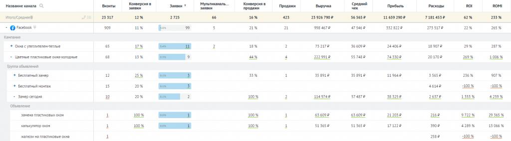 Отчёты Roistat: как сработали объявления рекламы на Facebook.