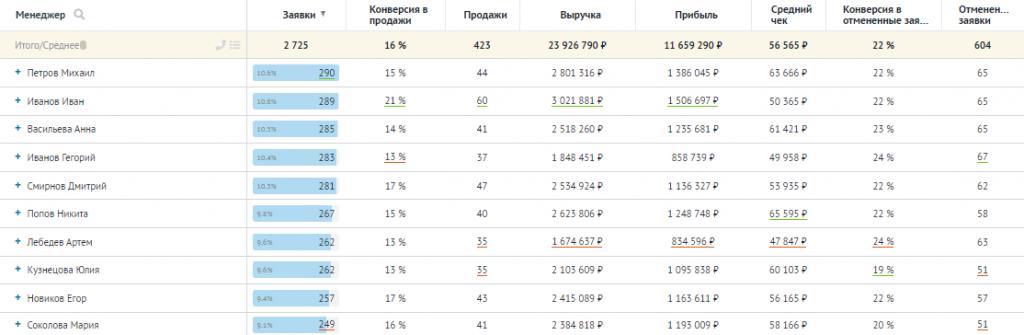 Отчёты Roistat: пример отчёта по менеджерам.
