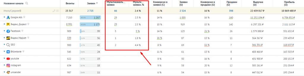 Пример отчёта «Мультиканальная аналитика» в Roistat.
