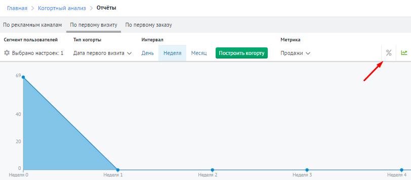 Как выбрать формат метрики в сервисе «Когортный анализ» Roistat/