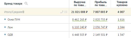 Отчёты Roistat: пример отчёта по товарам.