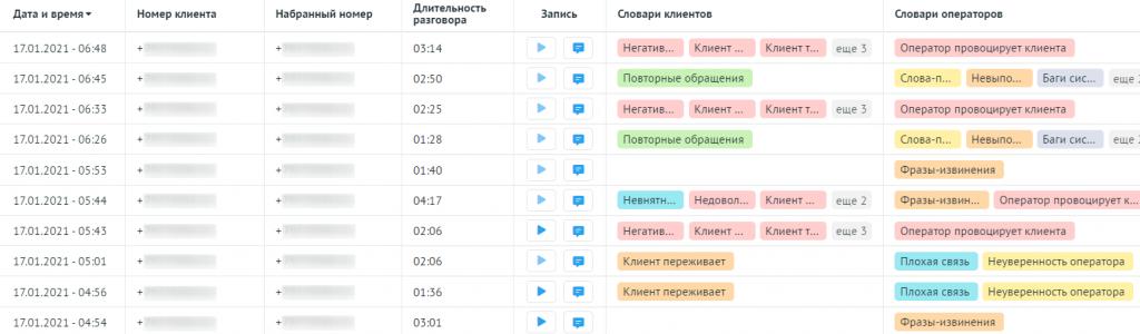История звонков из отчёта Речевой аналитики Roistat.