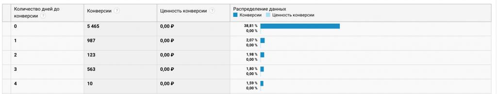 Пример отчёта «Время до конверсии» в Google Analytics.