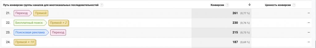 Пример отчёта «Основные пути конверсии» в Google Analytics.