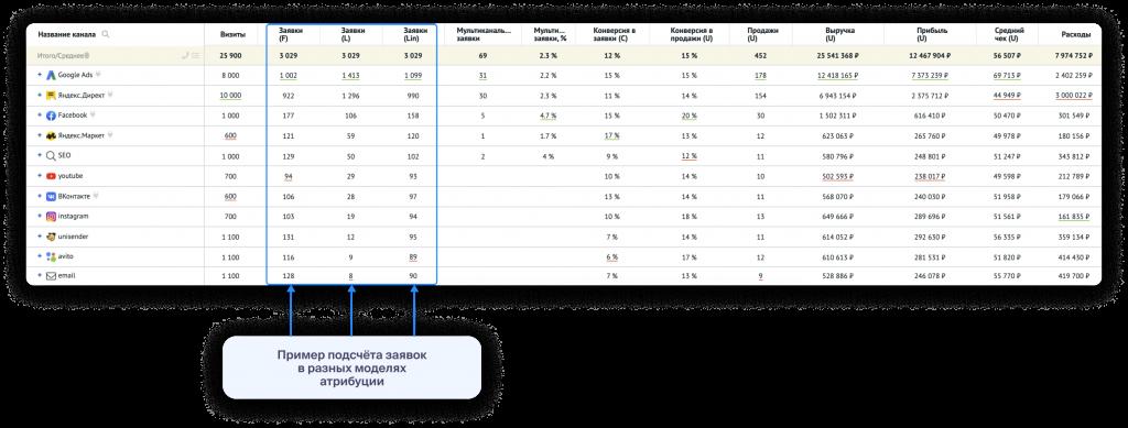 Пример подсчёта заявок, которые привели каналы трафика, по разным моделям атрибуции.