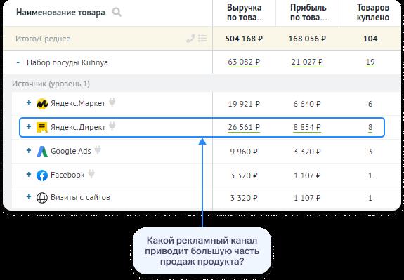 Пример отчёта «Реклама — Товары».