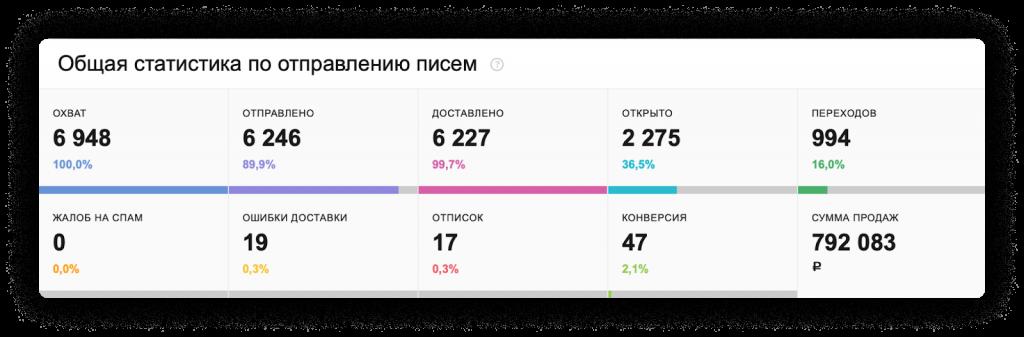 Статистика по отправленным письмам интернет-магазина Пульт.ру.