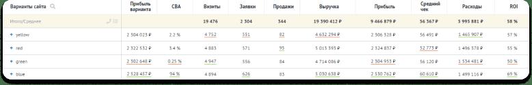 Пример отчёта сквозной аналитики Roistat по вариантам страниц сайта