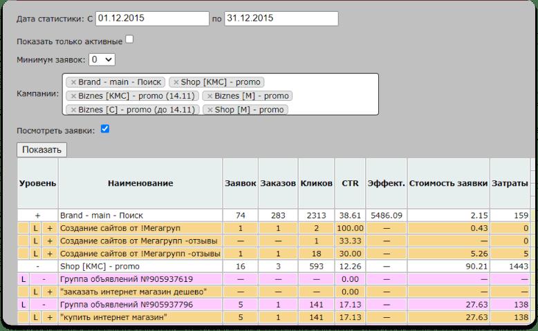 Кейс веб-студии Мегагрупп.ру: пример отчёта по рекламе в Яндекс.Директ внутри самописной CRM-системы
