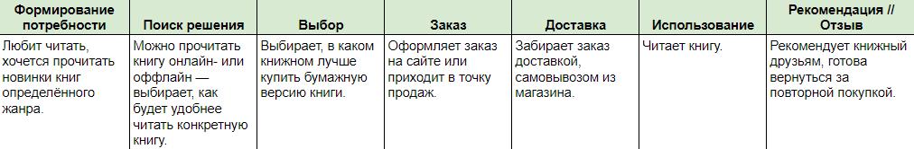 Пример описания идеального пути клиента