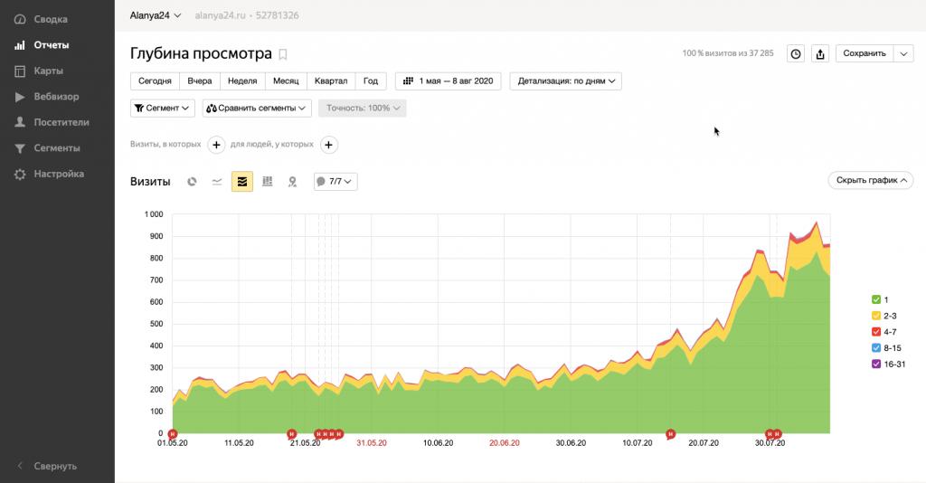 Яндекс.Метрика: пример отчёта о глубине просмотра