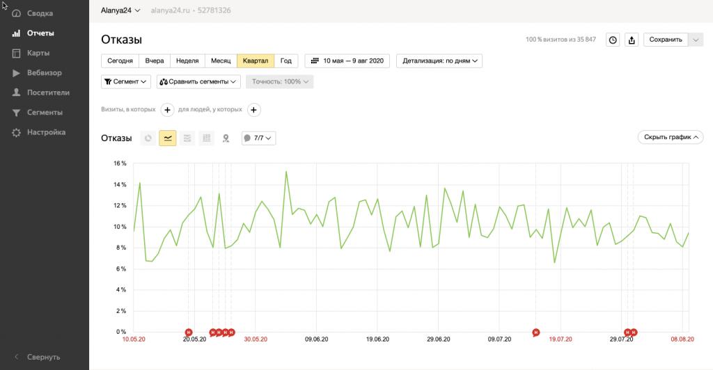 Яндекс.Метрика: пример отчёта по отказам