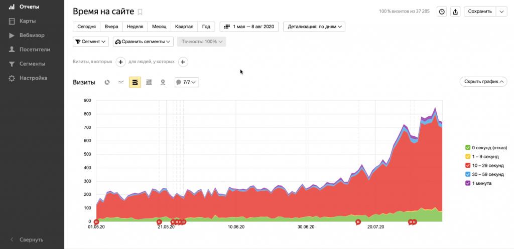 Яндекс.Метрика: пример отчёта о времени на сайте