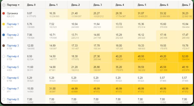 Когортный анализ: пример отчёта в AppMetrica