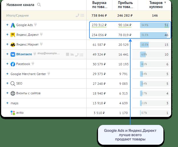 Товарная аналитика: пример отчёта