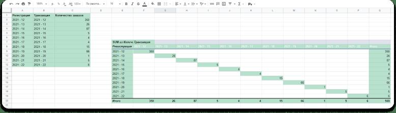 Пример когортного анализа с помощью сводной таблицы