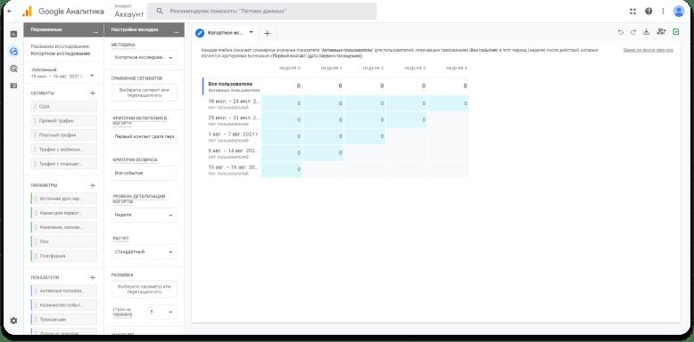Пример когортного анализа в Google Analytics