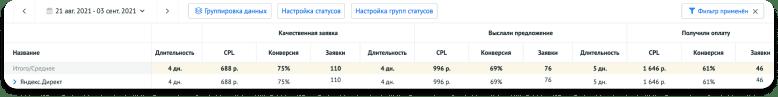 Пример отчёта «Воронка статусов» по каналу трафика — Яндекс.Директ
