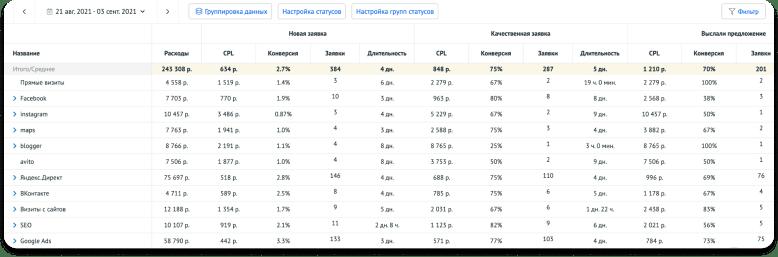 Обновления Roistat: пример отчёта «Воронка статусов» по каналам трафика
