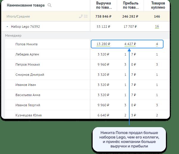 Товарная аналитика: пример отчёта по менеджерам