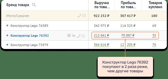 Пример отчёта Товарной аналитики по товарам