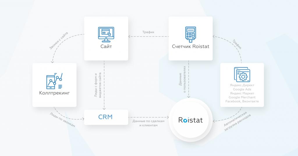 Как работает сквозная аналитика Roistat