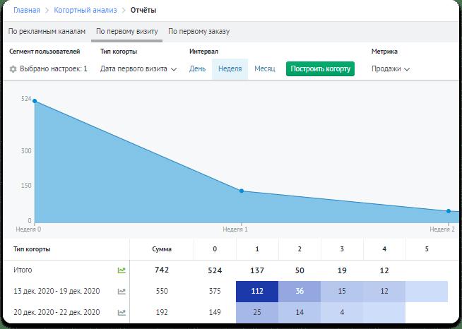 Сервис  «Когортный анализ» от Roistat