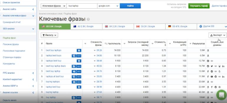Семантическое ядро: подбор семантического ядра онлайн в Serpstat