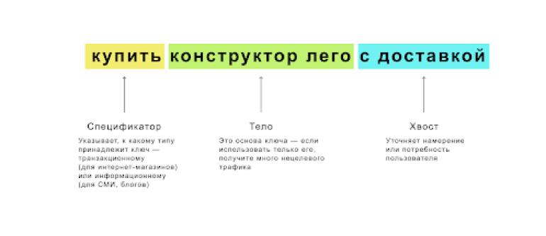 Семантическое ядро: структура ключевого запроса